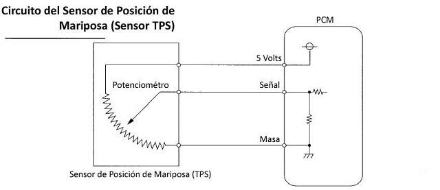 Tipos de sensores tps